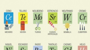 La mejor tabla periódica ilustrada