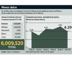 Cae 5% en México el consumo de azúcar